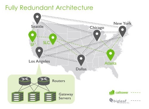 SD-WAN fully redundant architecture