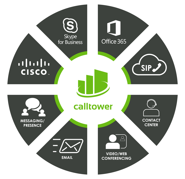 CallTower Unified Communications