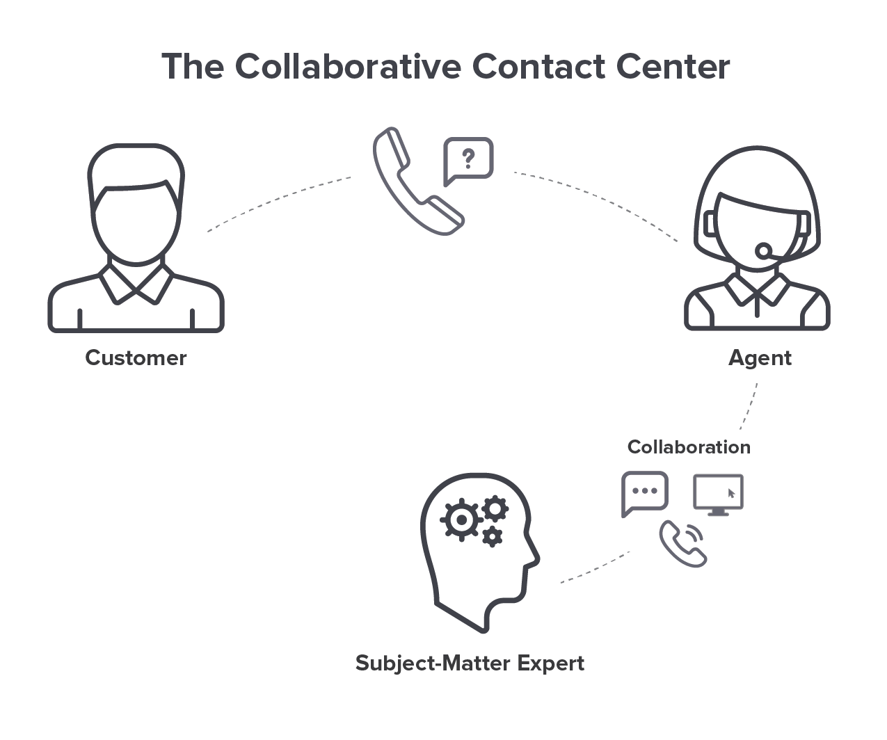 Collaborative_Contact_Center.png